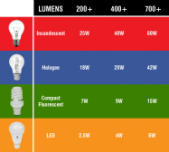 lumens and watts