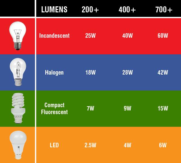 lumens and watts